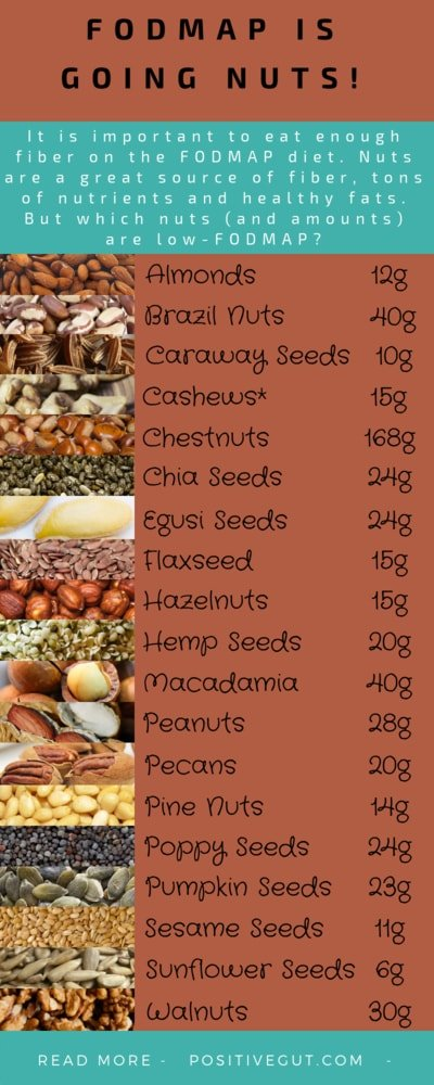 can you eat nuts on fodmap diet