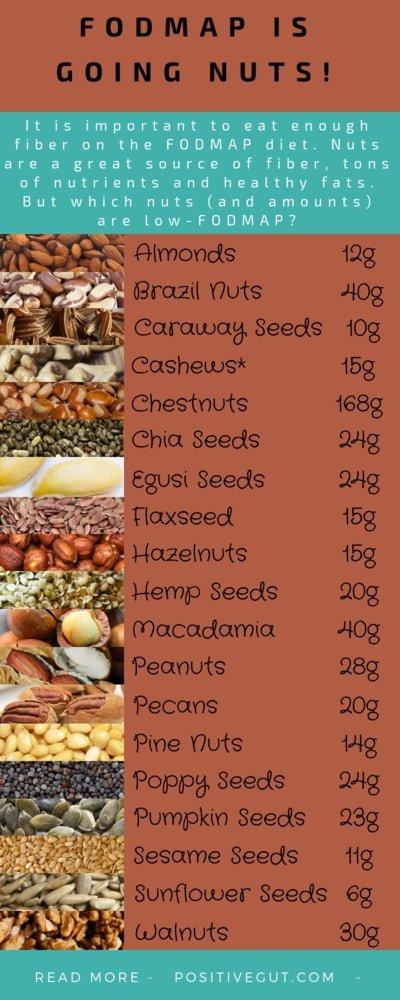 low fodmap diet seeds